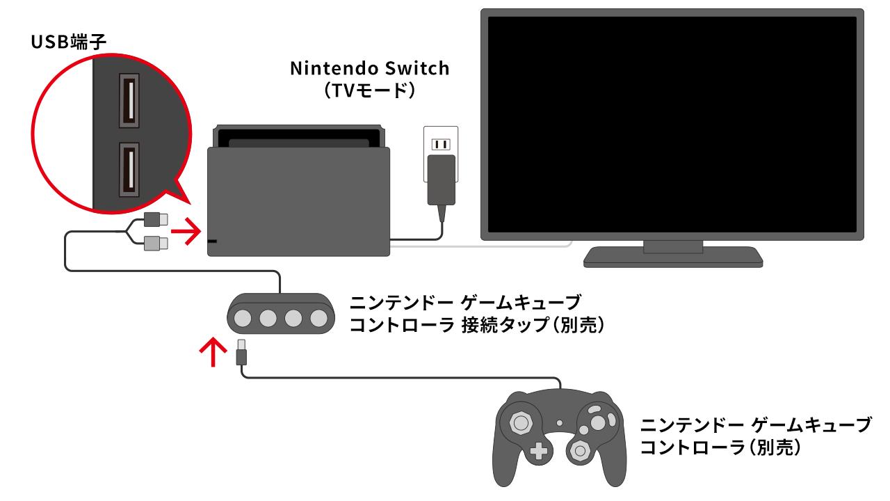 Switch ライト テレビ に 繋ぐ 方法 【Nintendo Switch】「TVモード」で遊ぶには、テレビへ接続する方法
